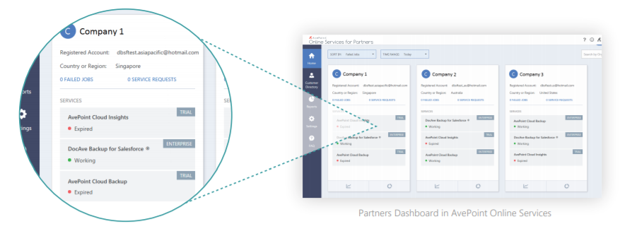 Partners Dashboard in AvePoint Online Services